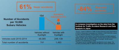 Subaru - världens säkraste bil?