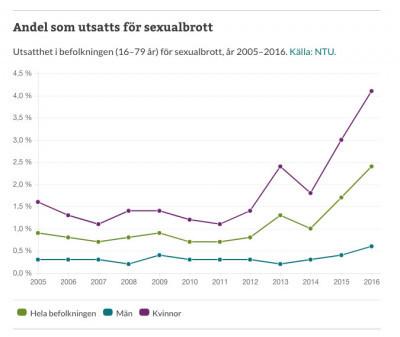 Brottsförebyggande rådetts statistik visar en tredubbling av de anmälda sexualbrotten på bara några år