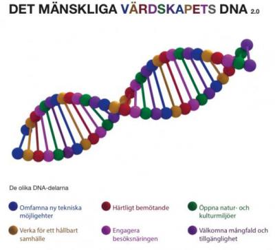 DNA-modellen beskriver att allt hänger ihop
