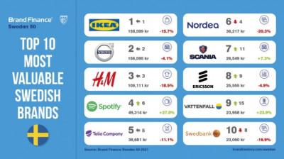 Sveriges största varumärken förlorar över 100 miljarder SEK i värde.