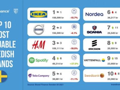 Sveriges största varumärken förlorar över 100 miljarder SEK i värde