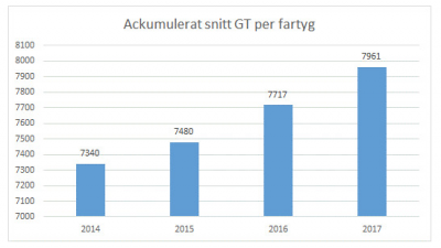 GT=Gross tonnage baseras på fartygets totala inneslutna volym.