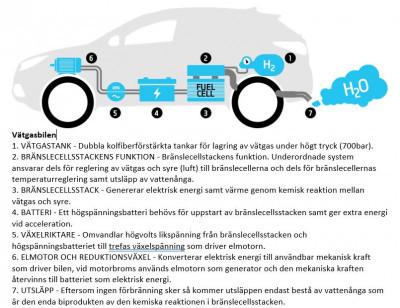 Figur 1. Vätgasbilen